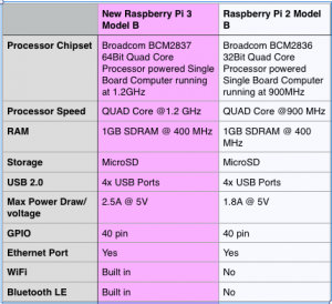 raspberry pi 3 b vs raspberry pi 2 b