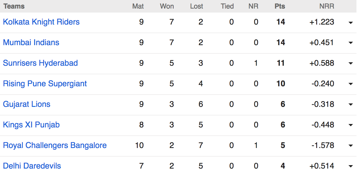 IPL table