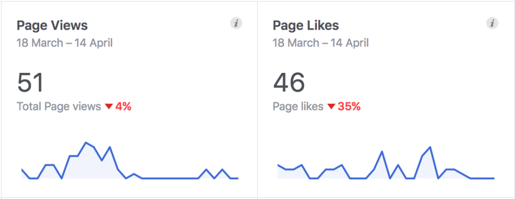 Page views and likes trend