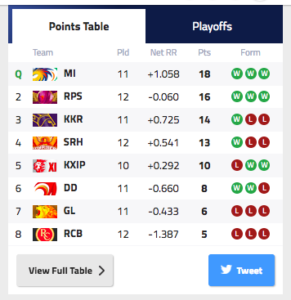 IPL team ranking