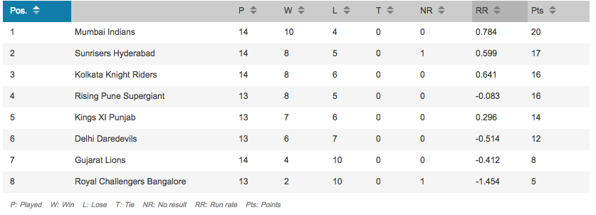 IPL playoffs qualified