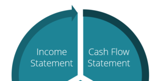 How The 3 Financial Statements Of A Business Are Interdependent & Interconnected